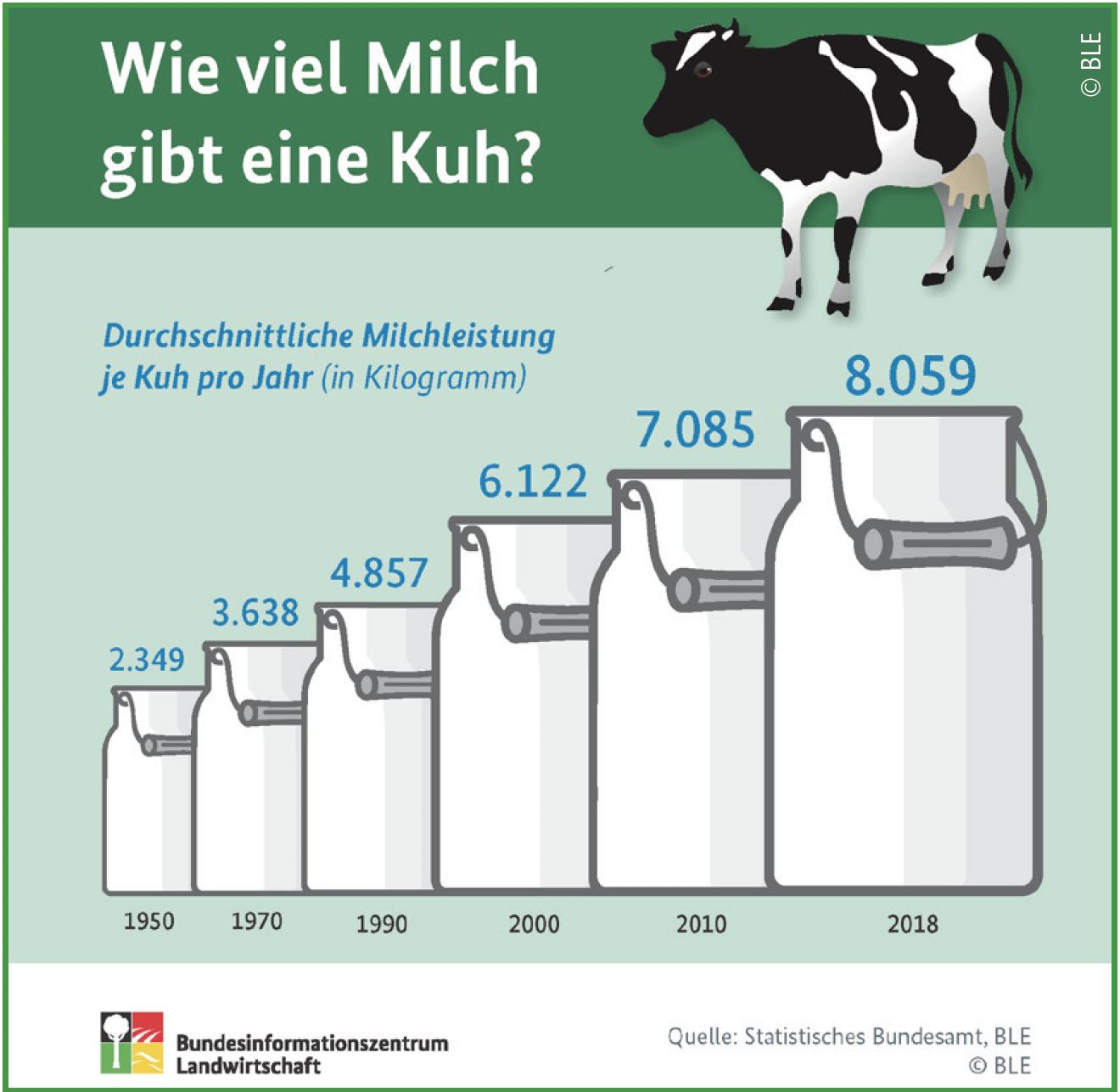 Wieviel Milch Abpumpen Für Eine Mahlzeit
